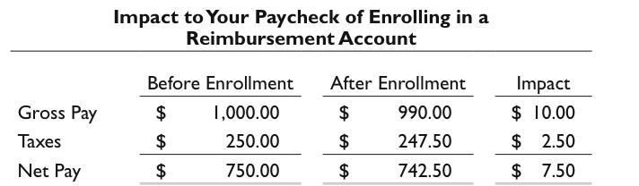 Flexible Spending Account Example
