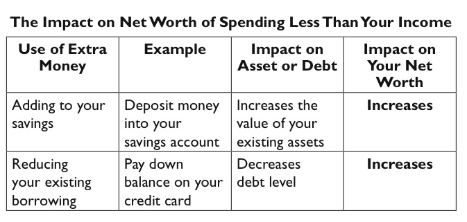 The Impact on Your Net Worth of Spending Less Than Your Income